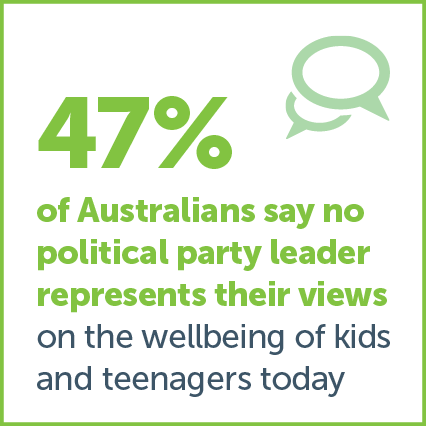 Australian Child Health Poll current key findings image 2