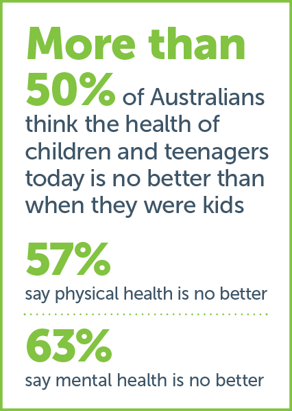 Australian Child Health Poll current key findings image 1