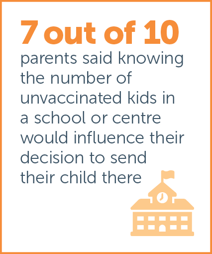 Australian Child Health Poll current key findings image 3